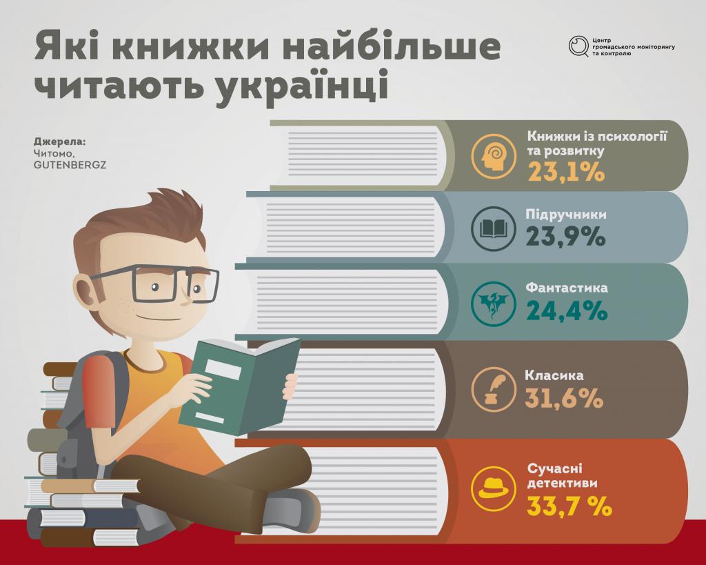 books_ukr