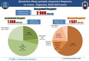 бюджет Черкаська область