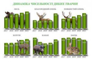 КІЛЬКІСТЬ-ТВАРИН-2021-1536x1031